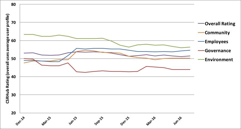 Mærsk ESG-udvikling 2014-2016
