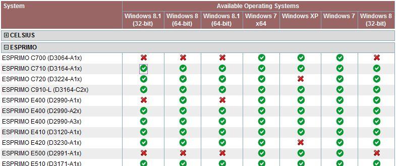 SCCM - Importieren von Treiberpaketen in SCCM (Dell, Fujitsu, HP, Lenovo) (6/6)