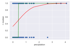 A logistic regression