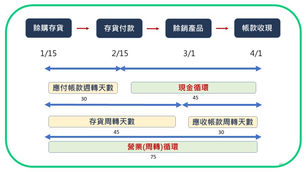 營循循環與周轉天數