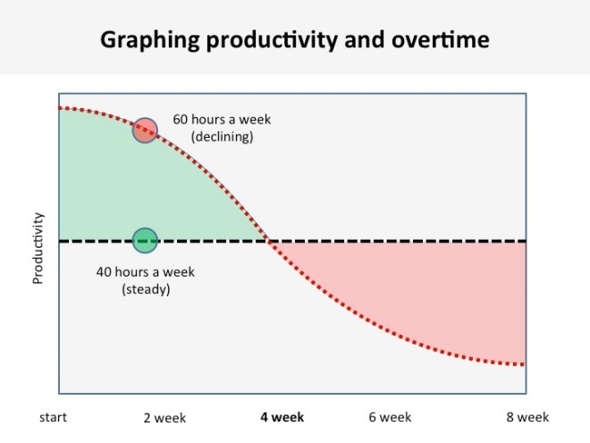 graphing-productivity-and-overtime-daniel-cook-time-worked-crunch-mode-eric-dodds-productivity-hacking-blog-series