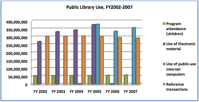 american-library-association-report-reference-materials-internet-usage-public-libraries