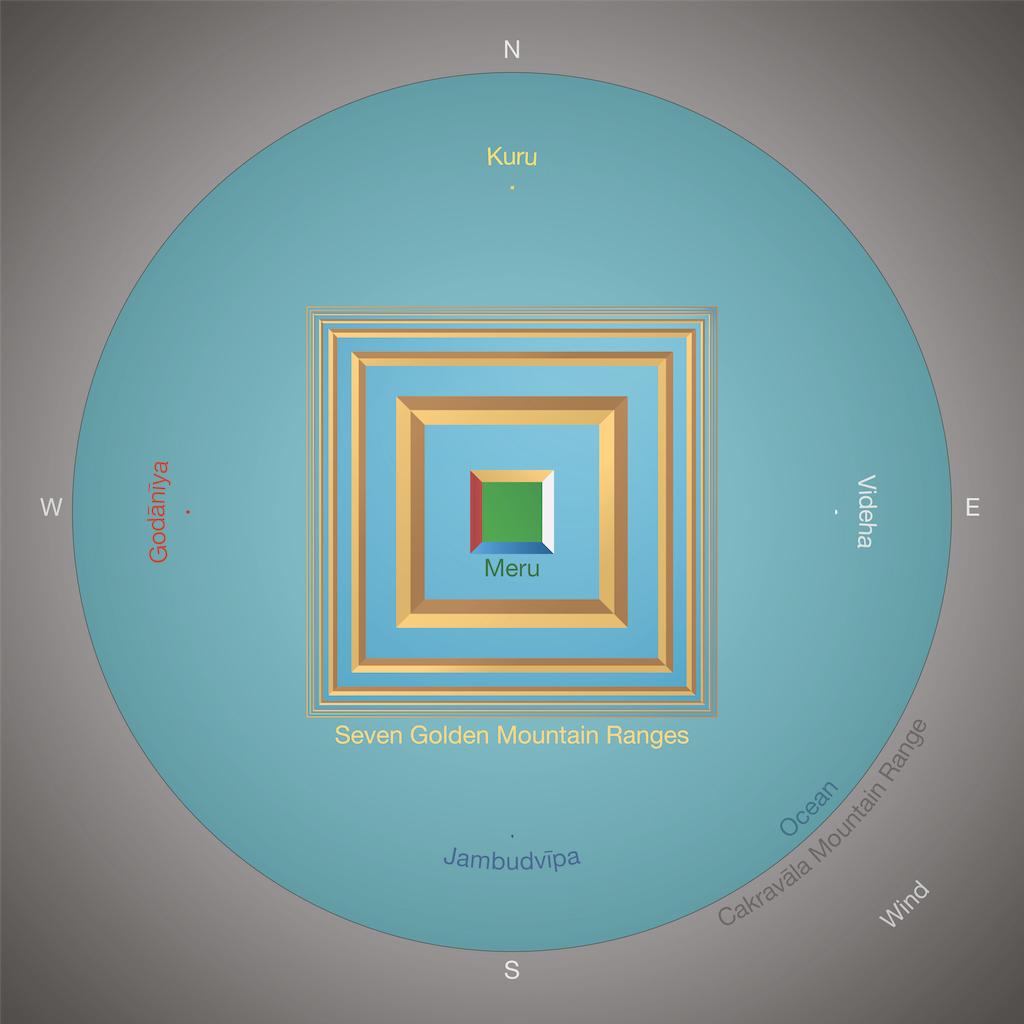 Abhidharma cosmos