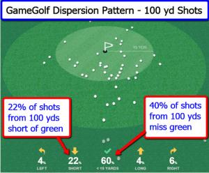 gamegolf_dispersion_pattern_100_yds