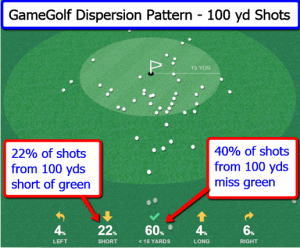 gamegolf_dispersion_pattern_100_yds