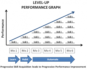 Level-up Performance Graph