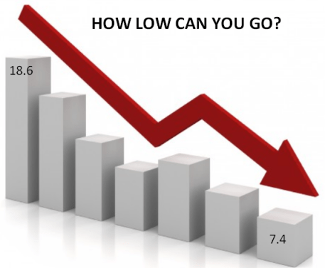 arrow chart how low can you go