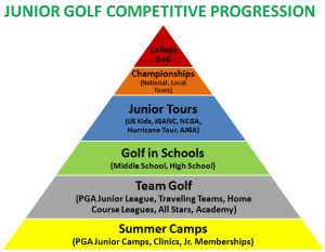 junior_tournament_progression_label