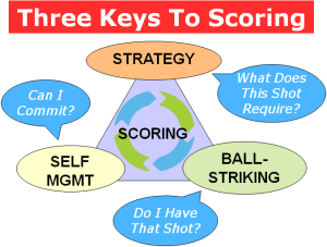 scoring strategic questions game triangle