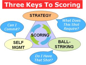 scoring strategic questions game triangle