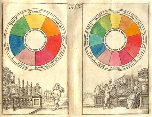 Isaac Newton's Color Wheel