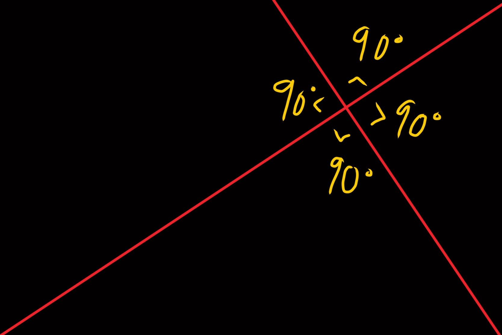 Note how the lines are perpendicular at 90 degree angles all around