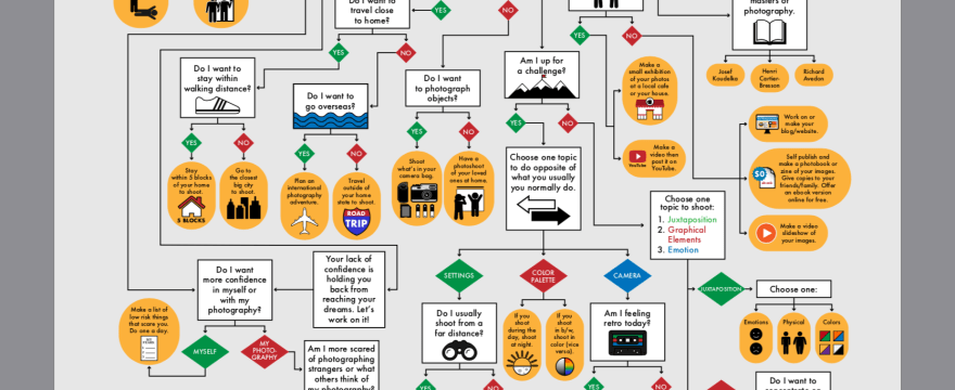 Choose Your Own Photography Adventure Flowchart