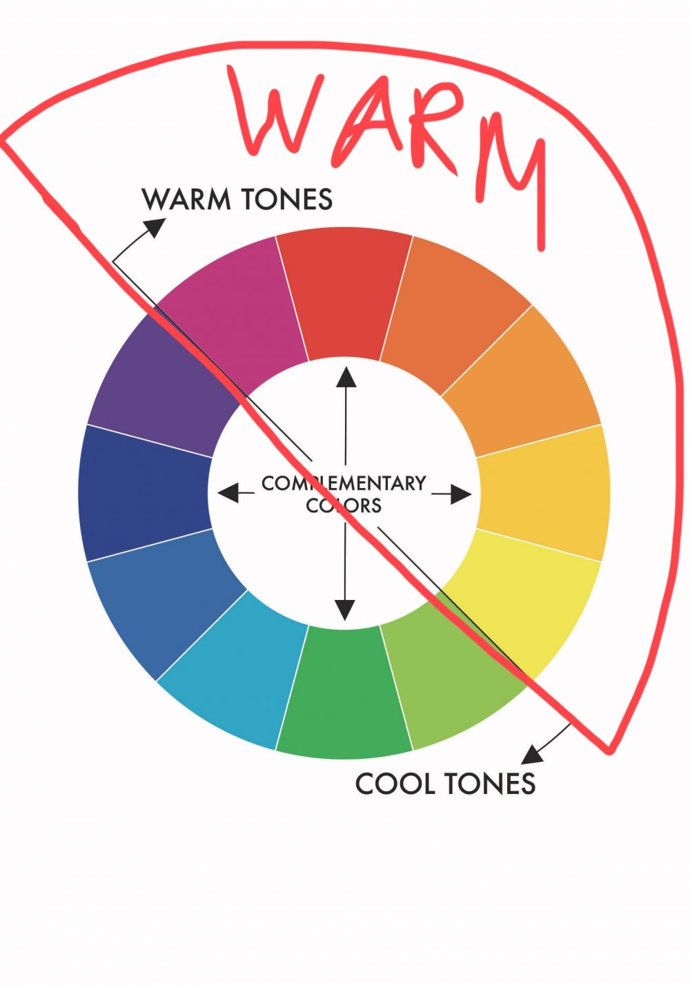 Warm tones. Red to yellow, color theory on the wheel.