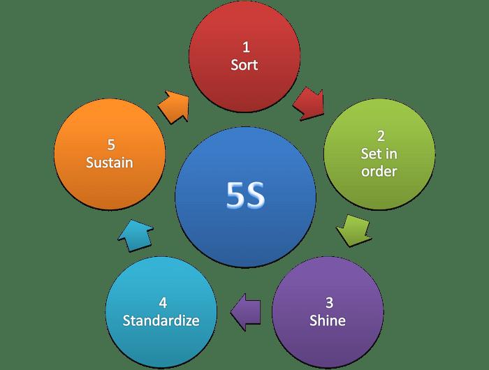 The 5S Methodology