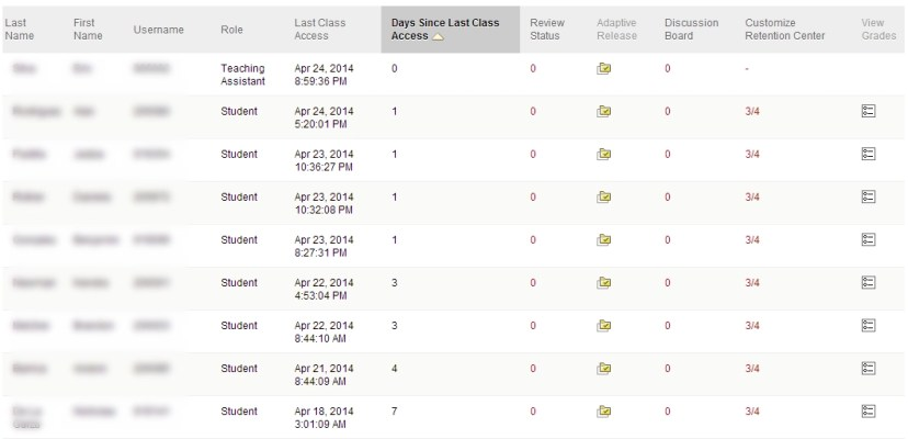 Example of a Blackboard Course Performance Dashboard