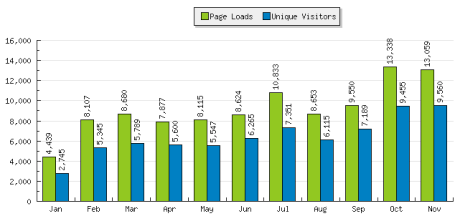 January through November website statistics visits and page views
