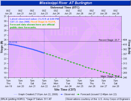 Burlington Iowa Mississippi River flooding hydrologic data