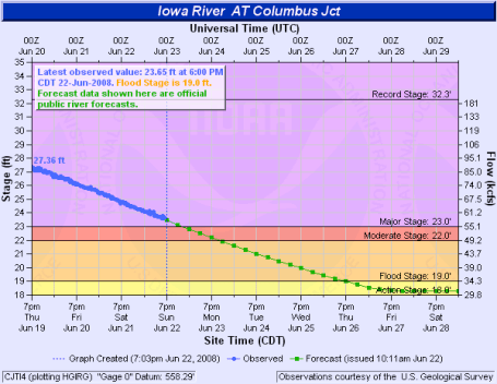 Columbus Junction Iowa flood predictions hydrologic data
