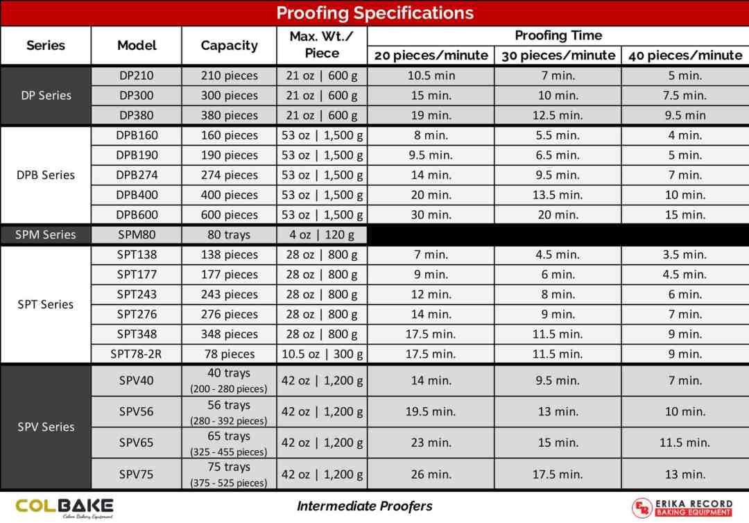 Colbake | Intermediate Proofer Systems - Proofing Specifications