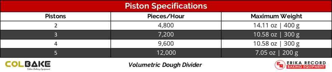 Colbake Volumetric Dough Divider | Piston Specifications