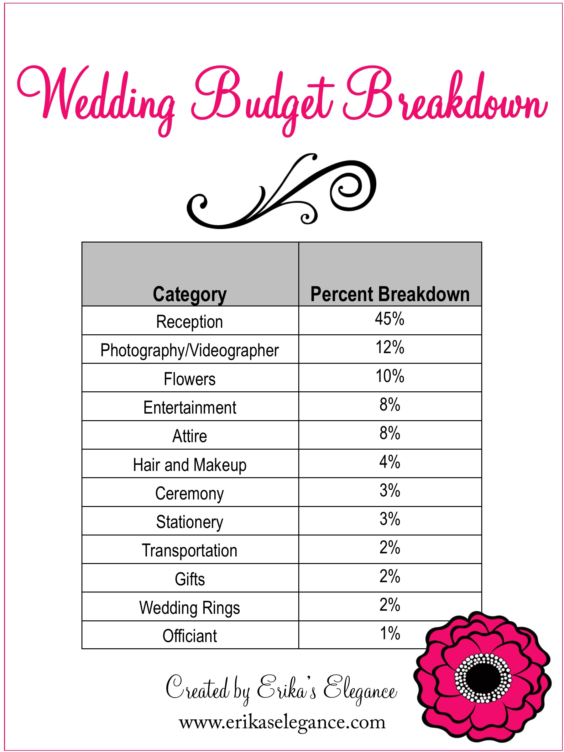 Wedding Planning 101 Budgeting A Southern California