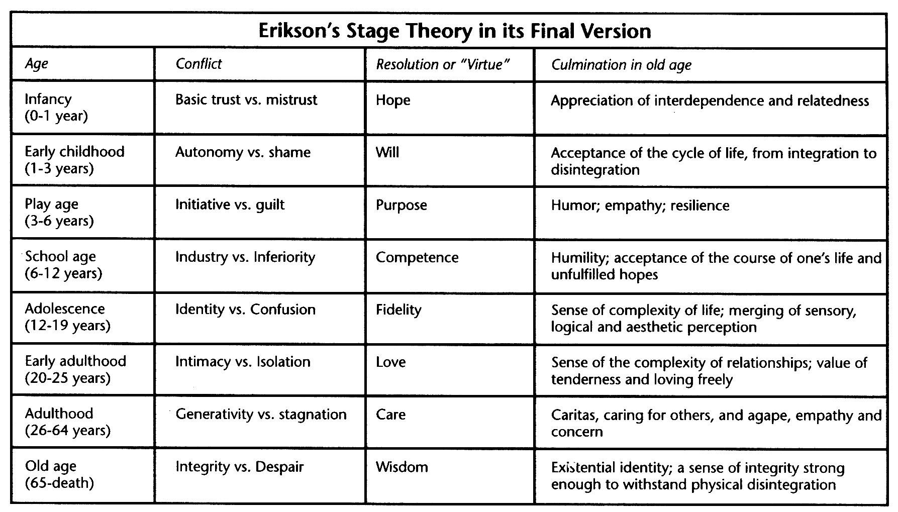Erik Erikson Theory Of Develop Ment