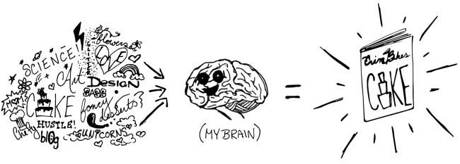 My Brain Sketch   Erin Bakes Cake