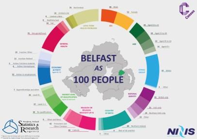 Belfastpeople