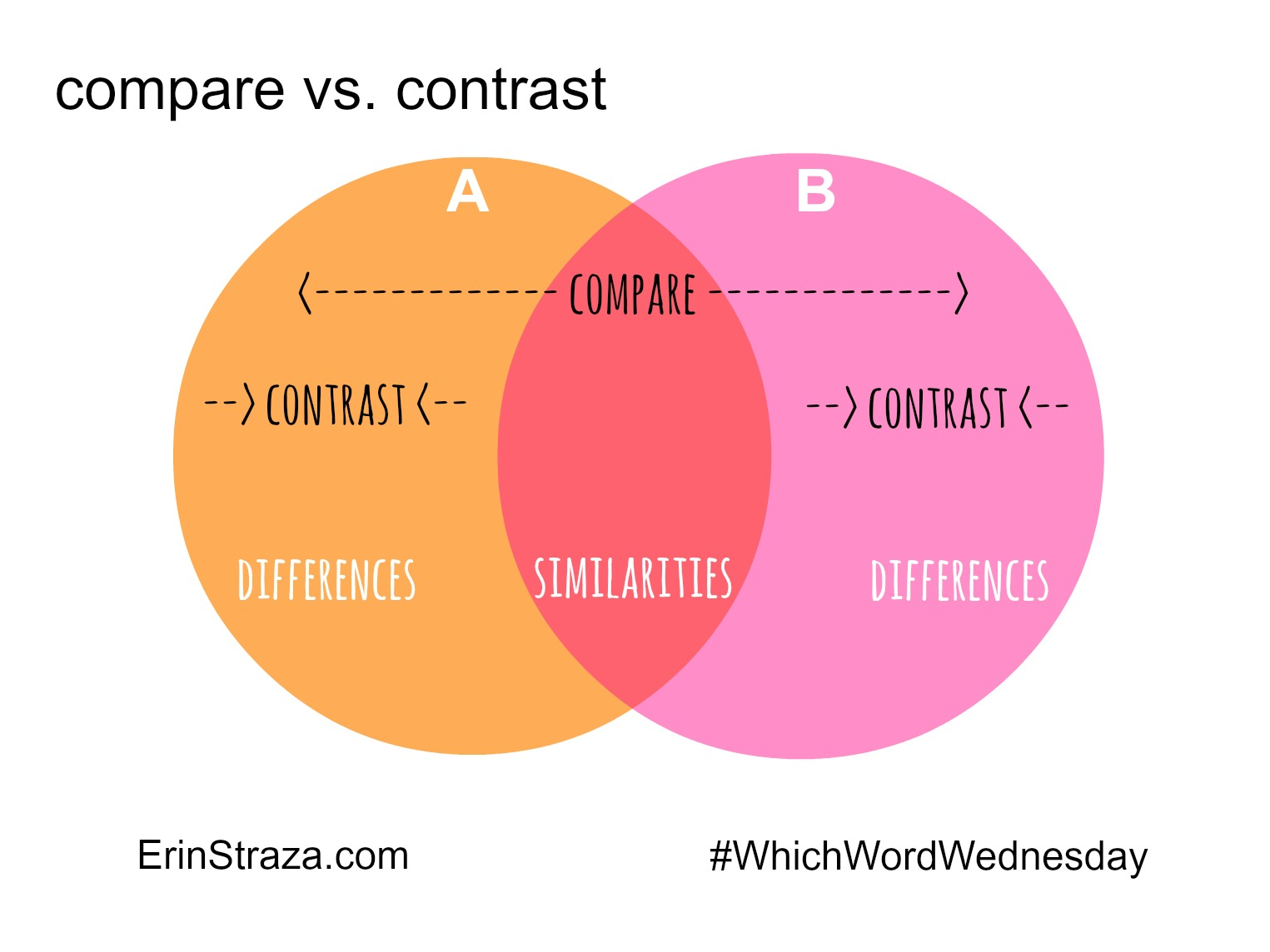 Which Word Wednesday Compare Vs Contrast