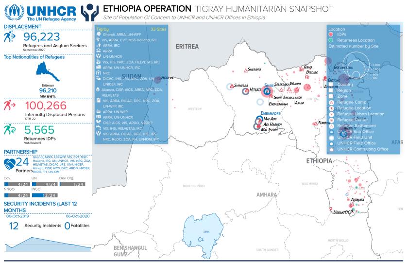 UNHCR TIGRAY SEPT 2020