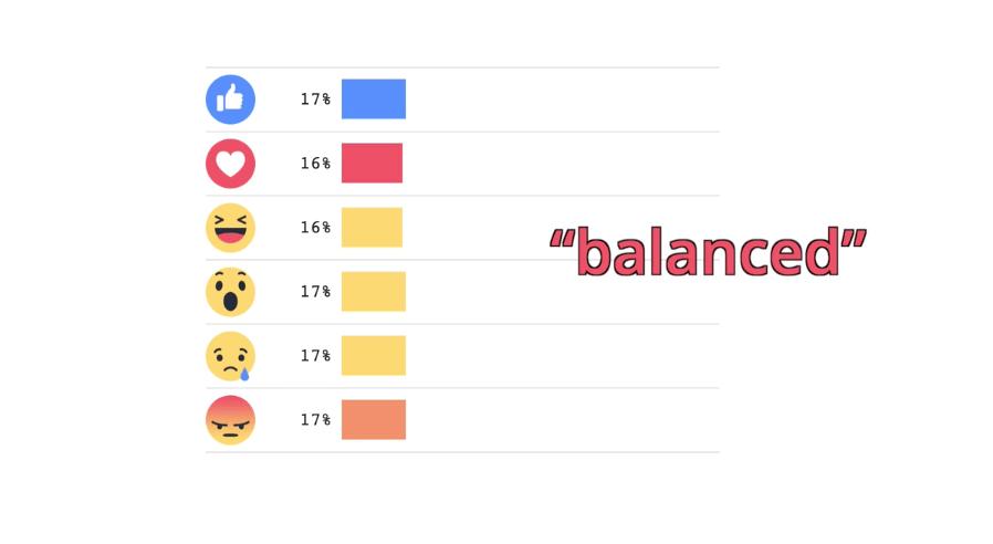 La extensión Go Rando hará que tus reacciones en Facebook parezcan muy balanceadas