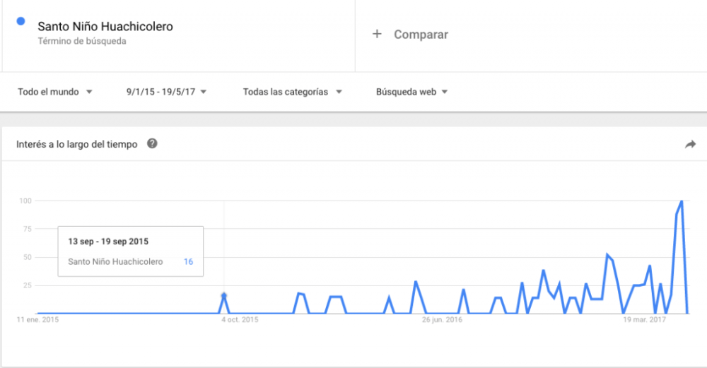 Google Trends del Santo Niño Huachicolero