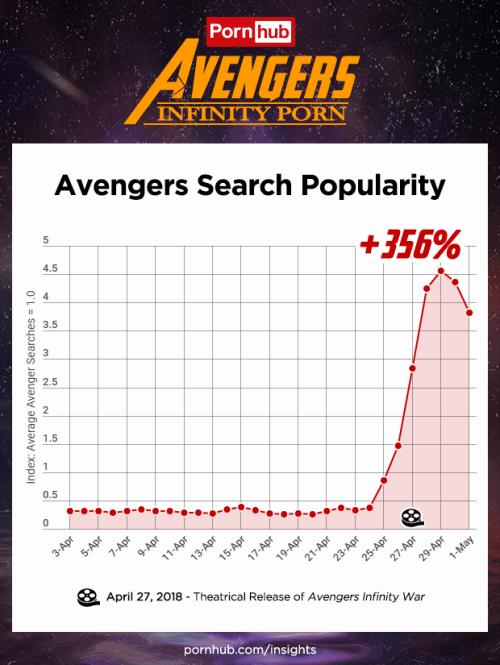 Avengers es lo mas buscado en Pornhub