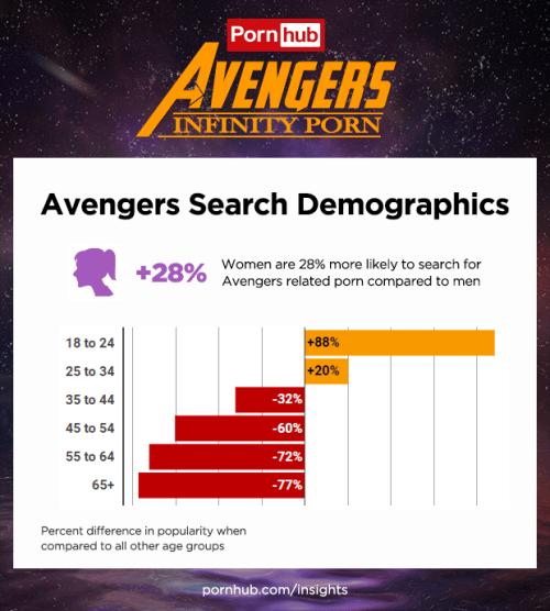 Avengers lo mas buscado en pornhub