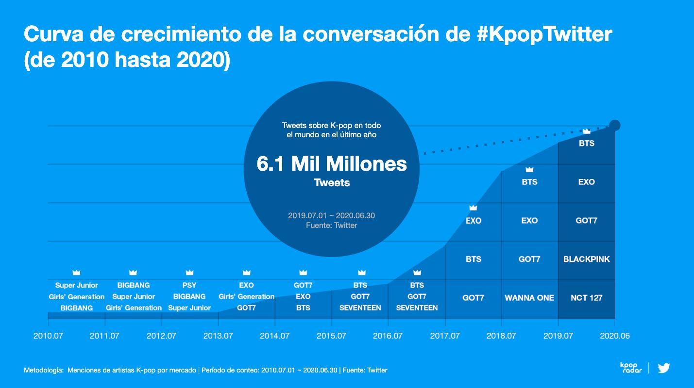 Estos son los grupos de KPop más famosos de los últimos 10 años