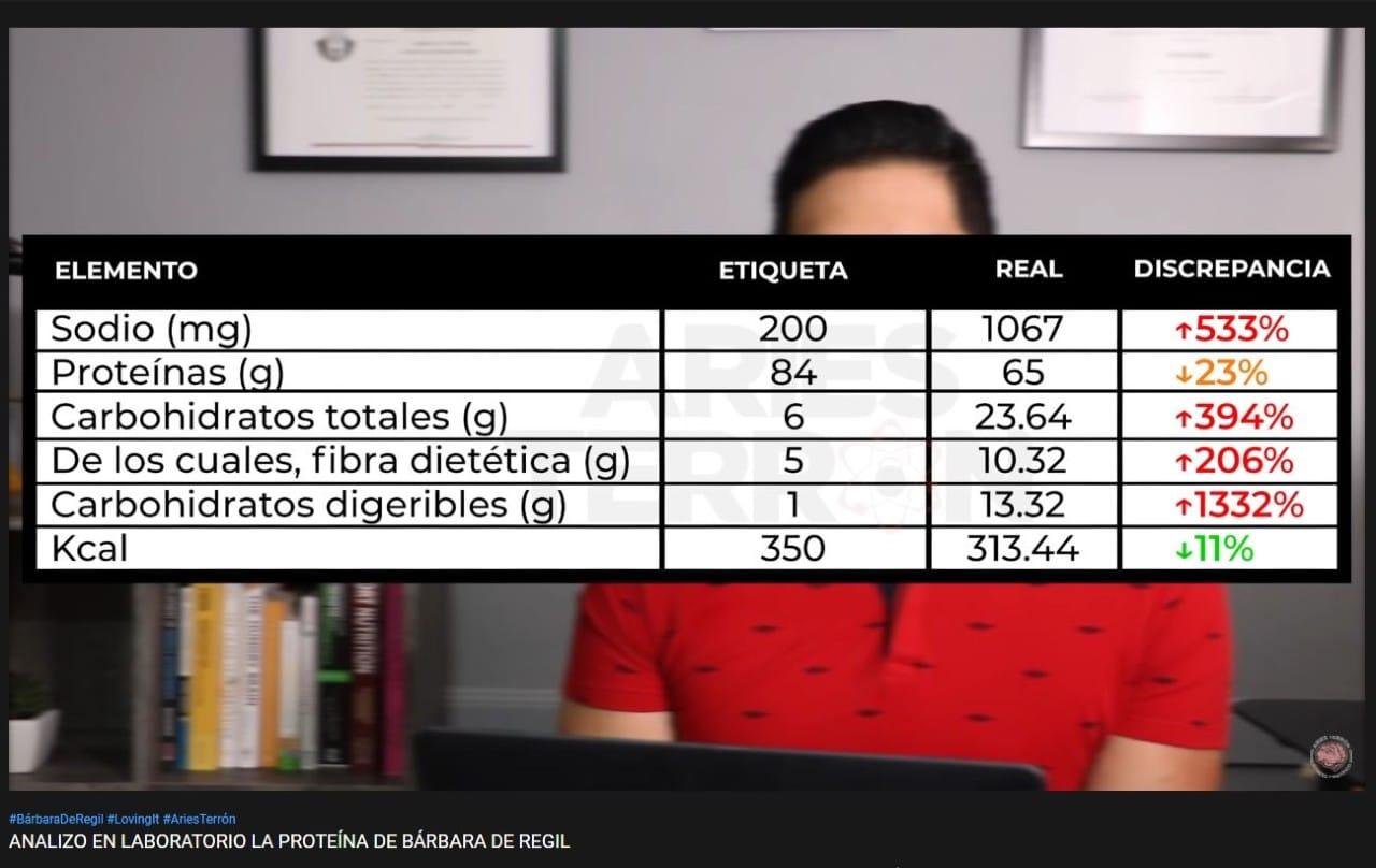 Ingredientes de la proteína de Bárbara de Regil