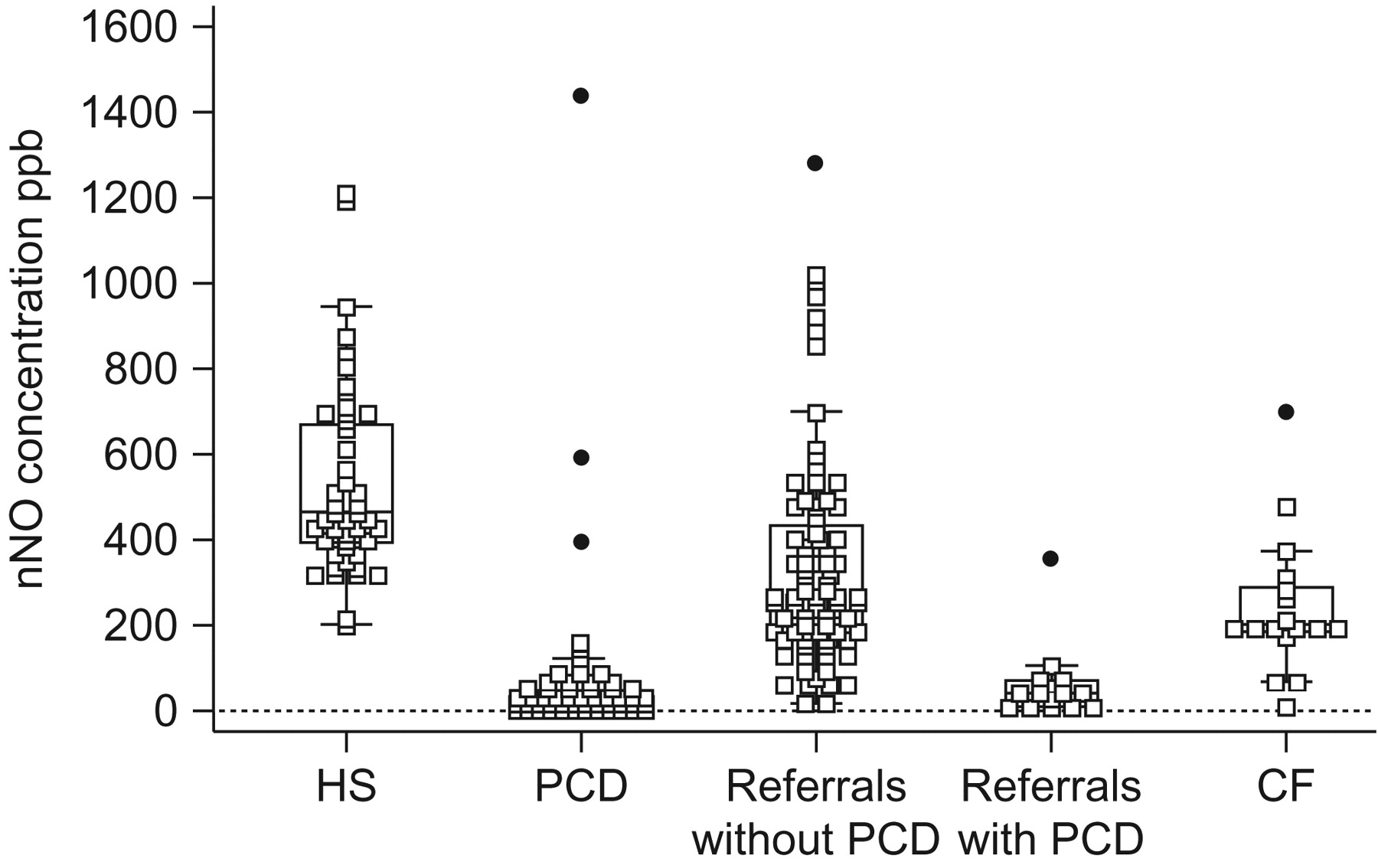 Choice Of Nasal Nitric Oxide Technique As First Line Test