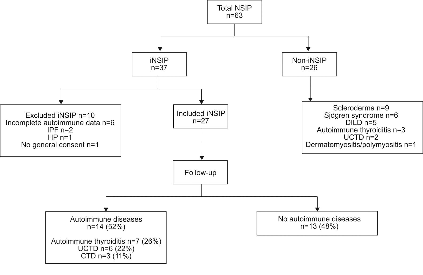 Idiopathic Nonspecific Interstitial Pneumonia An