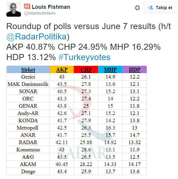 FireShot Capture 15 - Louis Fishman Twitter'da_ _Roundup of _ - https___twitter.com_Istanbultelavi