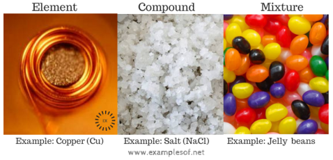 Image result for compounds elements and mixtures