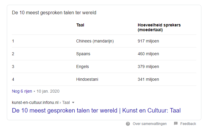 Featured snippets in een tabel