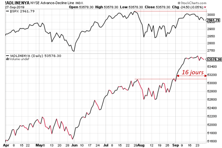 Advance/Decline Line vs S&P 500