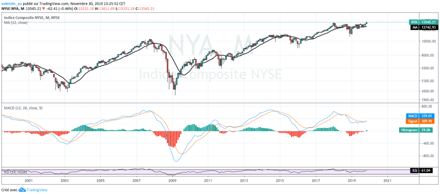 MACD NYSE Composite