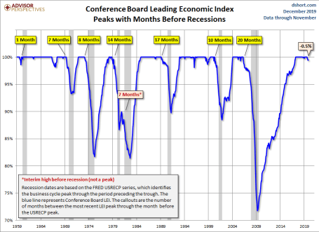 Leading Economic Index Conference Board Etats-Unis novembre 2019