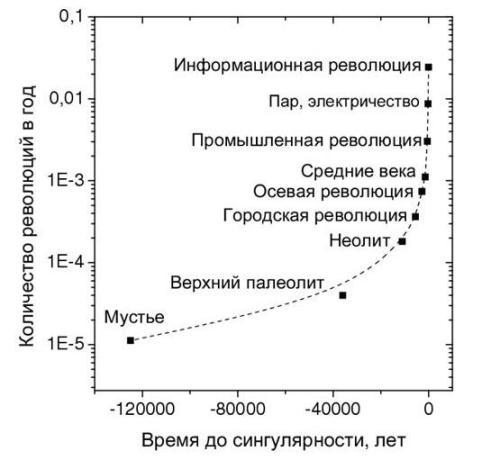 вертикаль Снукса-Панова