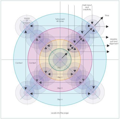 Многоуровневая всеквадрантная динамика в AQAL-матрице. Иллюстрация © IntegralMENTORS