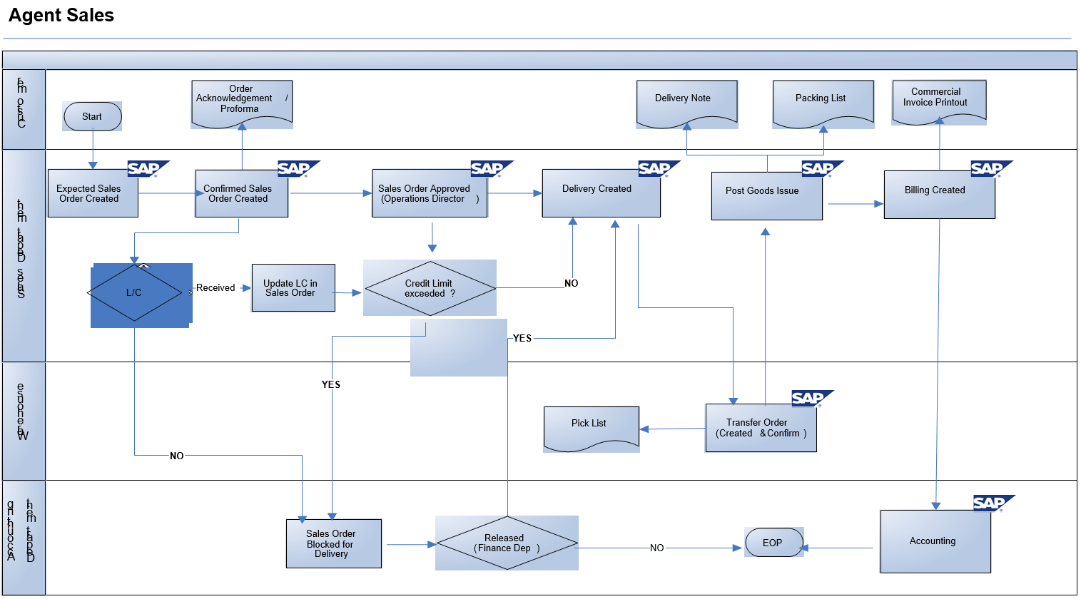 Export Sales Process Flow Diagram in SAP SD