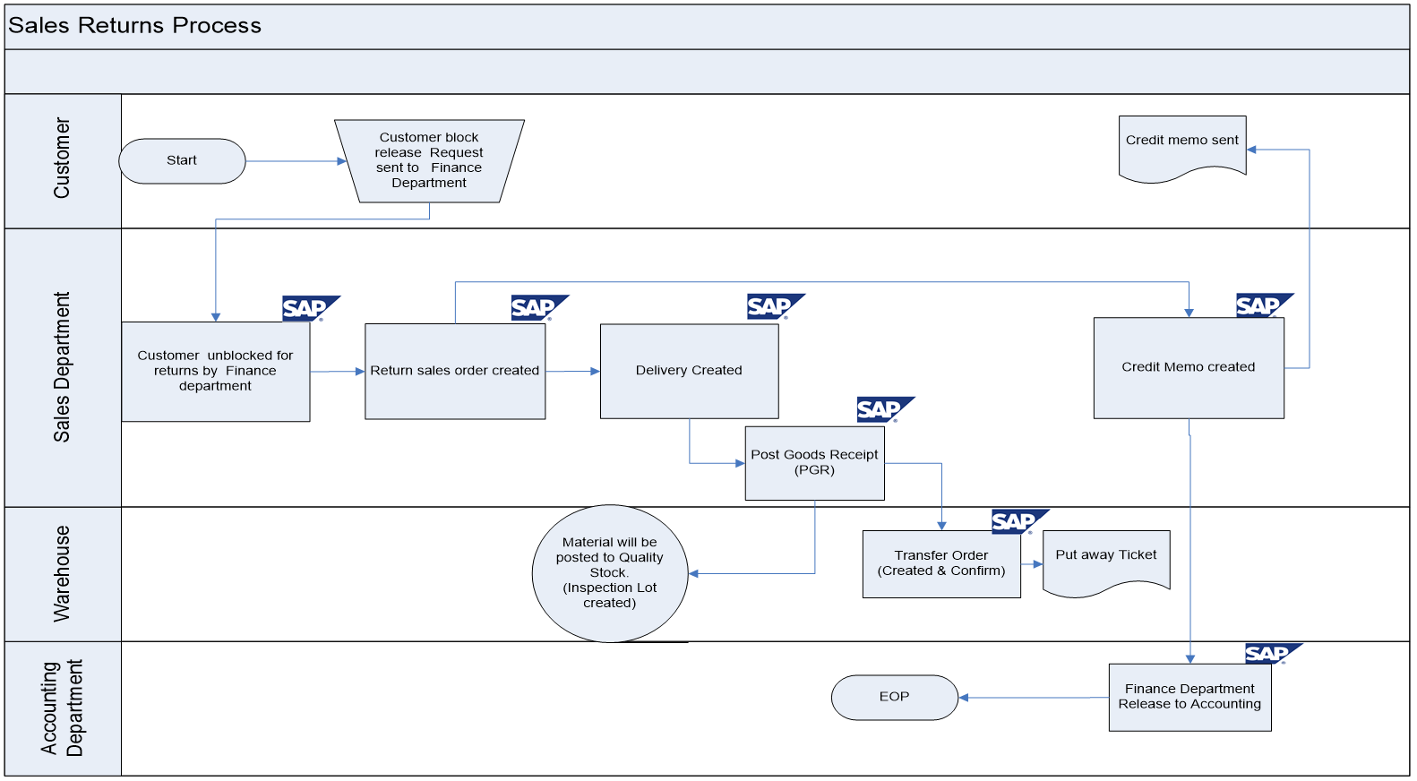 Sap sd business blueprint export sales return process scenario export sales return process flow diagram in sap sd malvernweather