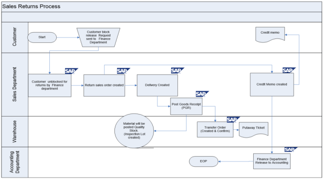 sales return process flow diagram in sap sd